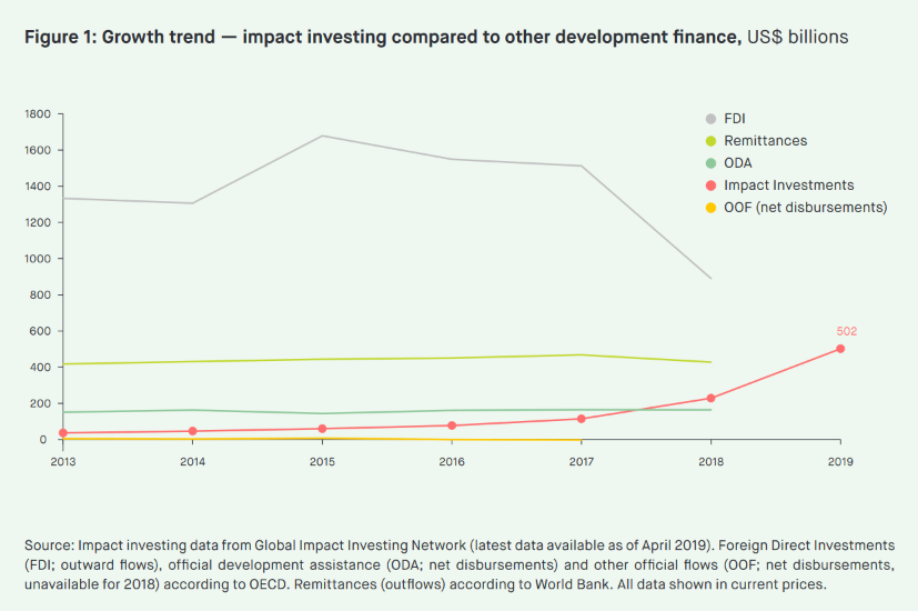 Growth trend - impact investing compared to other development finance