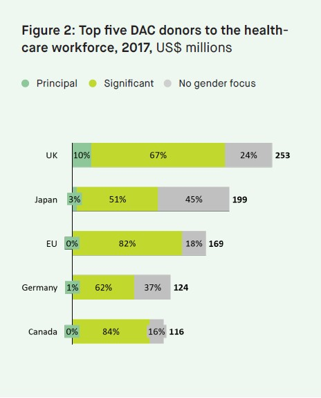 Top donors to the healthcare workforce, 2017, US$ billions