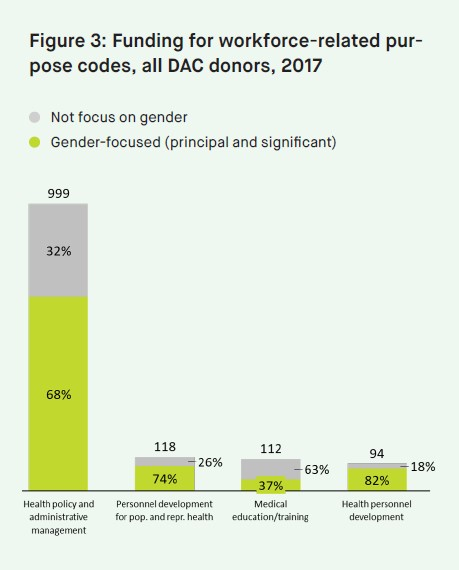 Funding for workforce-related purpose codes, DAC donors, 2017