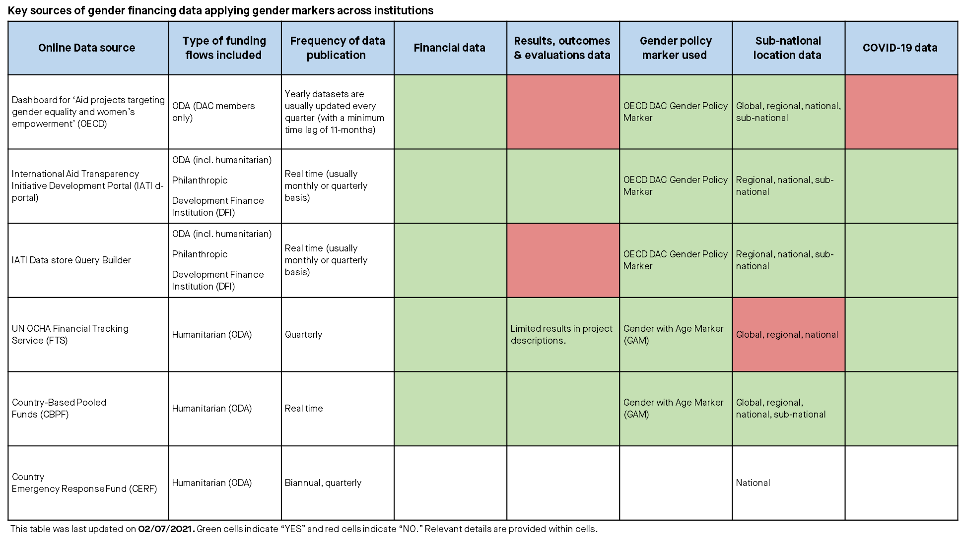 Table showing key sources of gender financing data applying gender markers across institutions