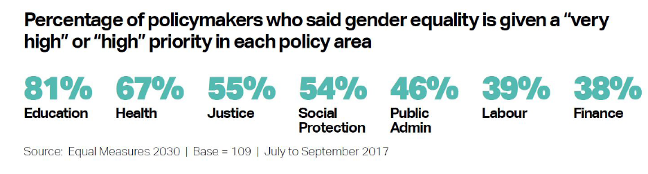 "Percentage of policymakers who said gender equality is given a ""very high"" or ""high"" priority in each policy area"