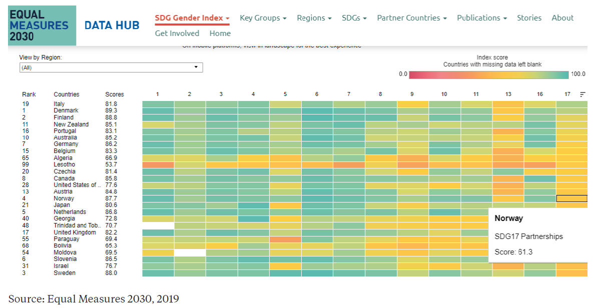 SDG gender index